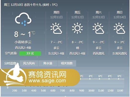 南京江浦天气预报:-铁鸽三项 公棚第二关400公里复赛公告