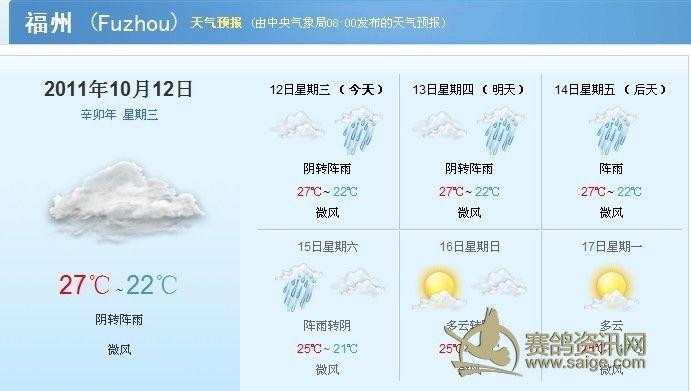 福州部分地区天气预报